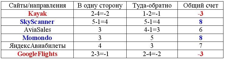 %d0%b2%d1%8b%d0%b2%d0%be%d0%b4%d1%8b-%d1%81%d1%80%d0%b0%d0%b2%d0%bd%d0%b5%d0%bd%d0%b8%d0%b5-%d1%81%d0%b0%d0%b9%d1%82%d0%be%d0%b2-%d0%bf%d0%be-%d0%bf%d0%be%d0%b8%d1%81%d0%ba%d1%83-%d1%81%d0%b0%d0%bc