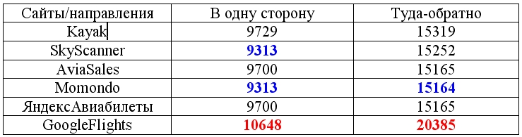 %d1%82%d0%b5%d1%81%d1%82-3-%d1%81%d1%80%d0%b0%d0%b2%d0%bd%d0%b5%d0%bd%d0%b8%d0%b5-%d1%81%d0%b0%d0%b9%d1%82%d0%be%d0%b2-%d0%bf%d0%be-%d0%bf%d0%be%d0%b8%d1%81%d0%ba%d1%83-%d1%81%d0%b0%d0%bc%d1%8b%d1%85