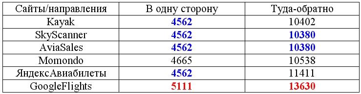 %d1%82%d0%b5%d1%81%d1%82-4-%d1%81%d1%80%d0%b0%d0%b2%d0%bd%d0%b5%d0%bd%d0%b8%d0%b5-%d1%81%d0%b0%d0%b9%d1%82%d0%be%d0%b2-%d0%bf%d0%be-%d0%bf%d0%be%d0%b8%d1%81%d0%ba%d1%83-%d1%81%d0%b0%d0%bc%d1%8b%d1%85