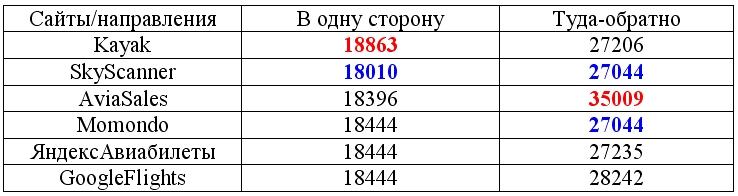 %d1%82%d0%b5%d1%81%d1%82-6-%d1%81%d1%80%d0%b0%d0%b2%d0%bd%d0%b5%d0%bd%d0%b8%d0%b5-%d1%81%d0%b0%d0%b9%d1%82%d0%be%d0%b2-%d0%bf%d0%be-%d0%bf%d0%be%d0%b8%d1%81%d0%ba%d1%83-%d1%81%d0%b0%d0%bc%d1%8b%d1%85