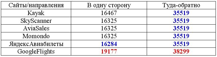%d1%82%d0%b5%d1%81%d1%82-7-%d1%81%d1%80%d0%b0%d0%b2%d0%bd%d0%b5%d0%bd%d0%b8%d0%b5-%d1%81%d0%b0%d0%b9%d1%82%d0%be%d0%b2-%d0%bf%d0%be-%d0%bf%d0%be%d0%b8%d1%81%d0%ba%d1%83-%d1%81%d0%b0%d0%bc%d1%8b%d1%85