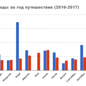 ТрипФинанс за год самостоятельного путешествия (2016-2017)