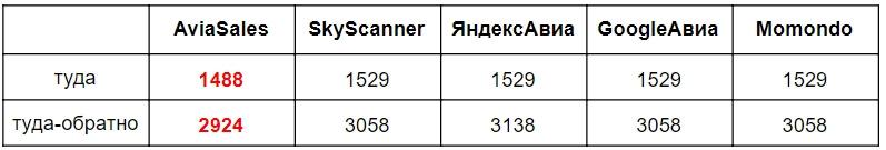 самые низкие цены на авиабилеты